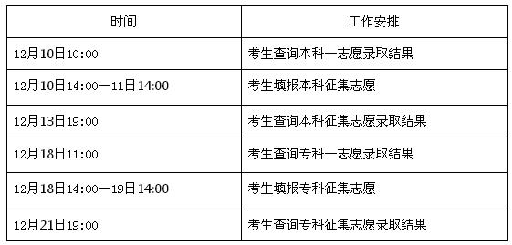 2017年河北省成人高校招生录取控制分数线